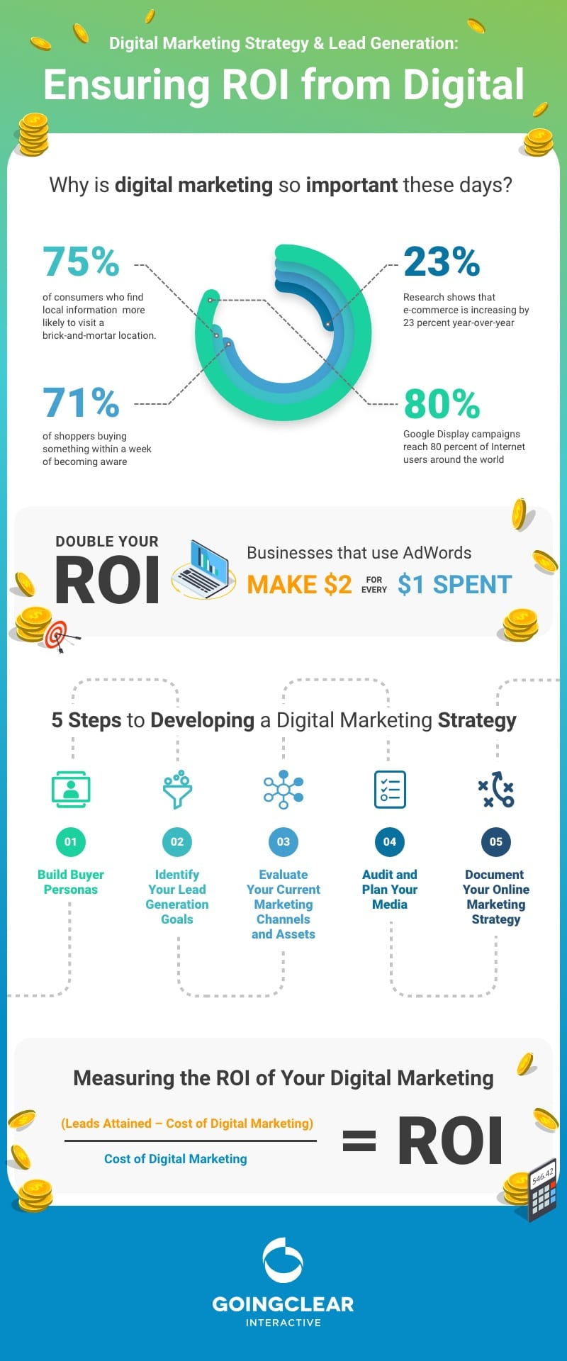 Ensure ROI from Digital Marketing