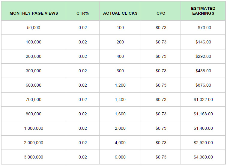 Website Ad Table Revenue