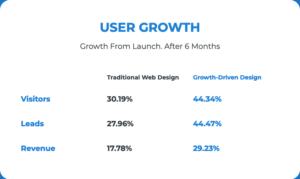 growth after website launch